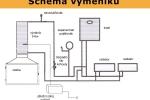 01_schema_vymeniku